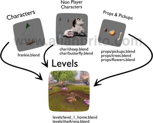 Concurso Game Design
