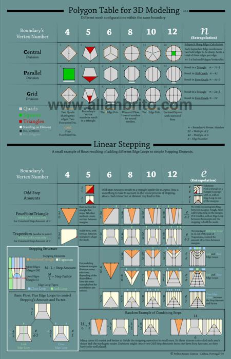 tabela-modelagem-3d-poligonal.png