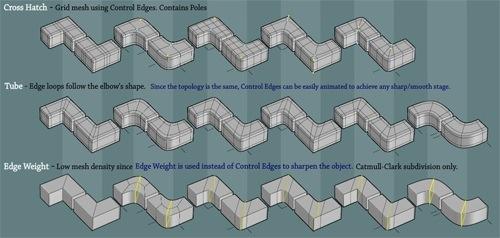 modelagem-3d-tecnica-diagrama.jpg