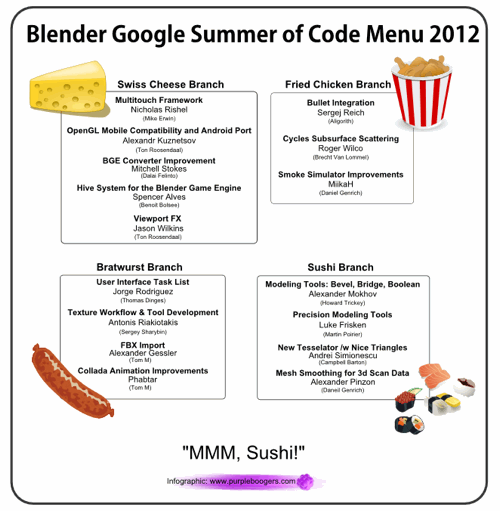 Gsoc2012branches-500.png