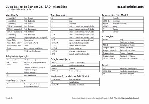 Tabela de atalhos para o Blender